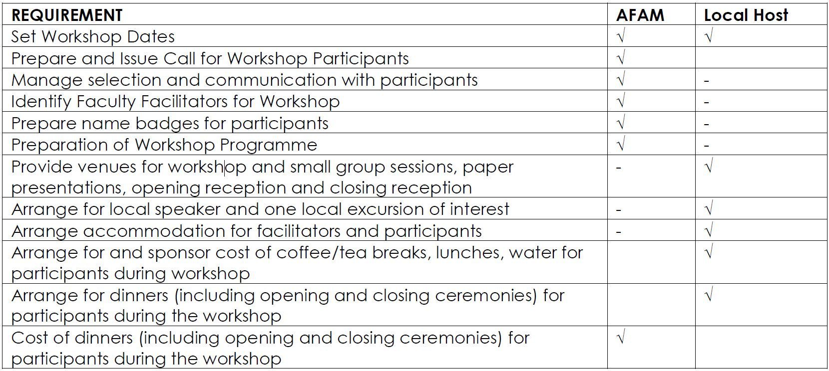 Minimum Requirements to Host the 2019 Africa Faculty Development Workshop AFAM and Host Responsibilities